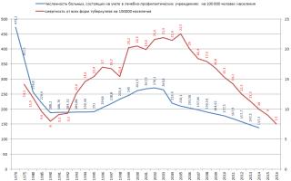Смертность и заболеваемость туберкулезом в России на фоне общемировой